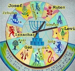 STERRENBEELDEN EN HEBREEUWS ALFABET